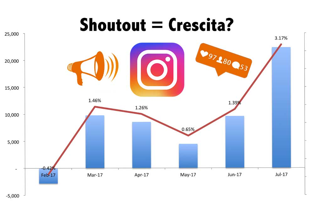 Comprare shoutout Instagram