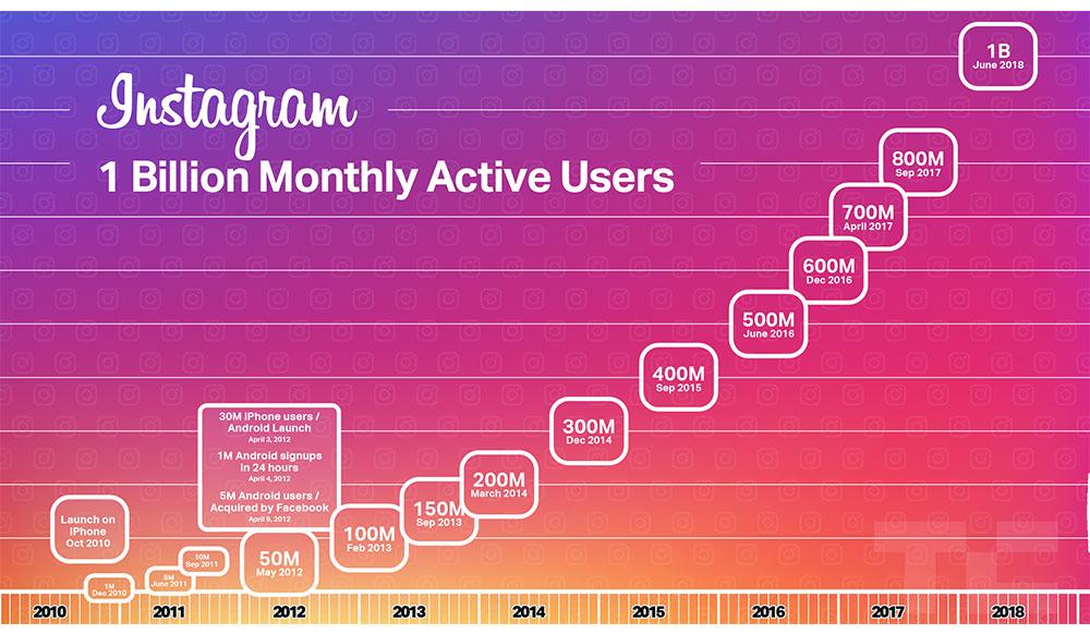 utenti attivi Instagram